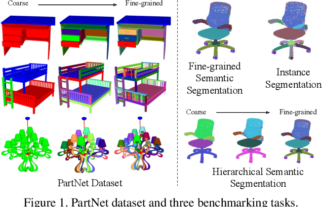 Figure 1 for PartNet: A Large-scale Benchmark for Fine-grained and Hierarchical Part-level 3D Object Understanding