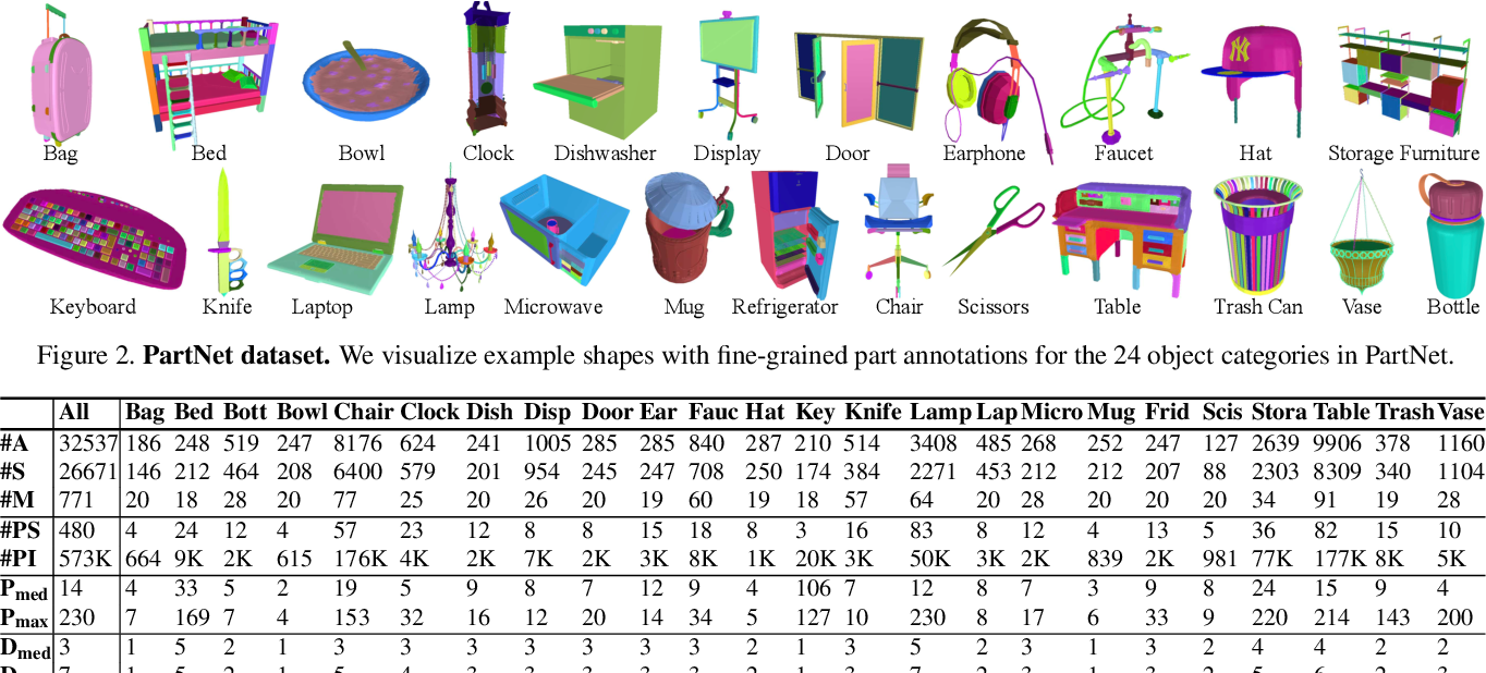 Figure 3 for PartNet: A Large-scale Benchmark for Fine-grained and Hierarchical Part-level 3D Object Understanding
