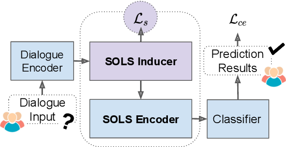 Figure 3 for Speaker-Oriented Latent Structures for Dialogue-Based Relation Extraction