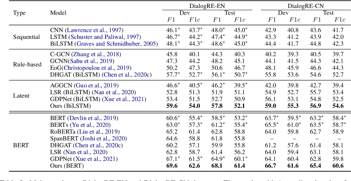 Figure 4 for Speaker-Oriented Latent Structures for Dialogue-Based Relation Extraction