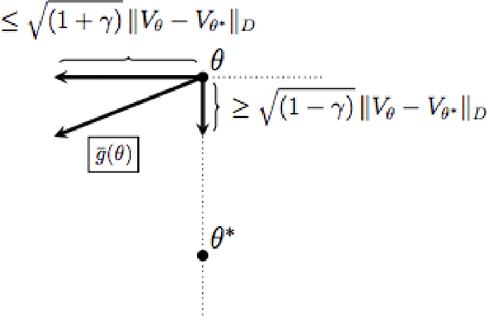 Figure 1 for A Finite Time Analysis of Temporal Difference Learning With Linear Function Approximation