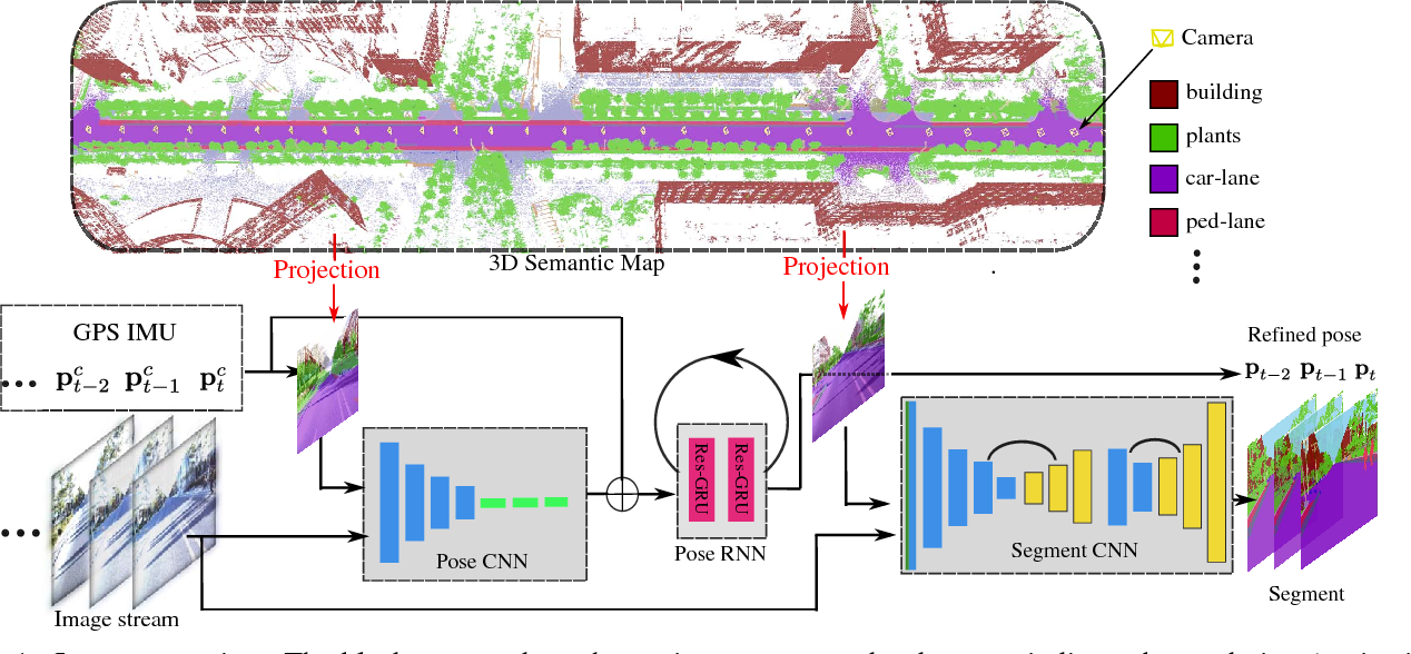 Figure 1 for DeLS-3D: Deep Localization and Segmentation with a 3D Semantic Map