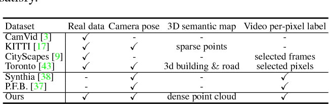 Figure 2 for DeLS-3D: Deep Localization and Segmentation with a 3D Semantic Map