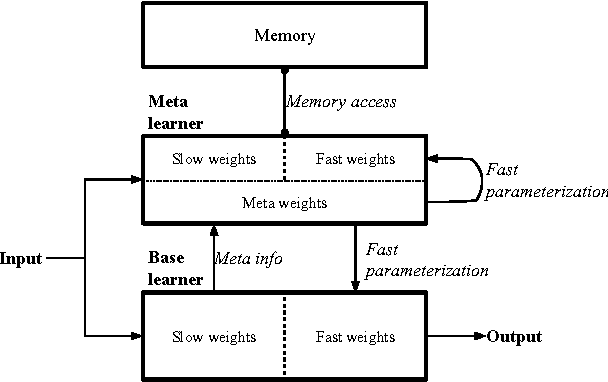 Figure 1 for Meta Networks
