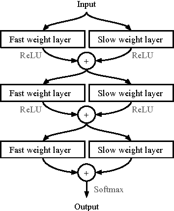 Figure 3 for Meta Networks