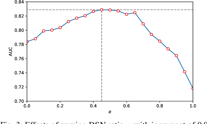 Figure 3 for Knowledge-based Analysis for Mortality Prediction from CT Images