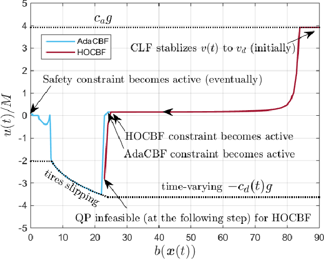 Figure 1 for Adaptive Control Barrier Functions for Safety-Critical Systems