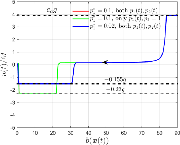 Figure 4 for Adaptive Control Barrier Functions for Safety-Critical Systems