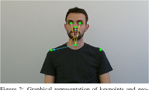 Figure 2 for Subjective Annotations for Vision-Based Attention Level Estimation