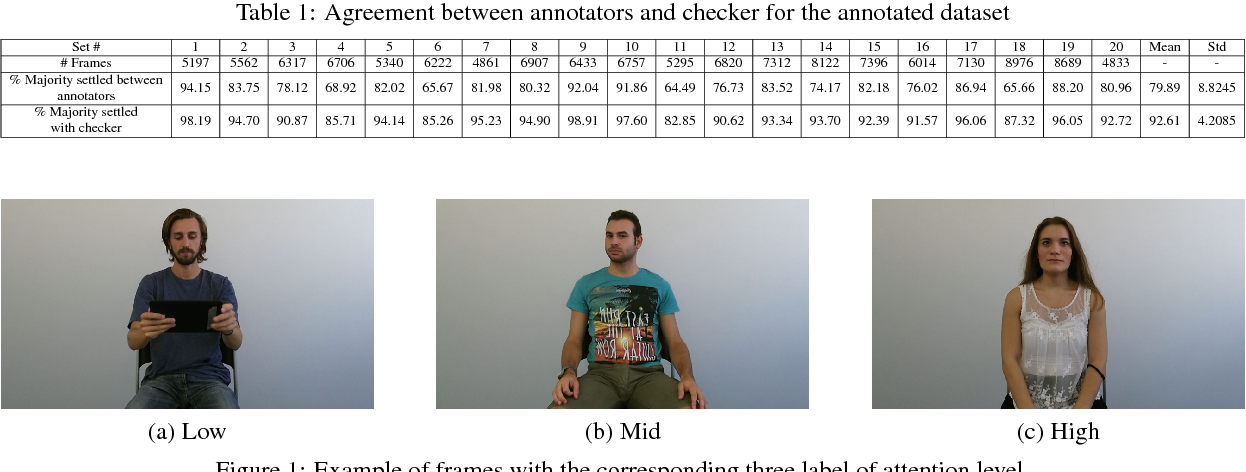 Figure 1 for Subjective Annotations for Vision-Based Attention Level Estimation