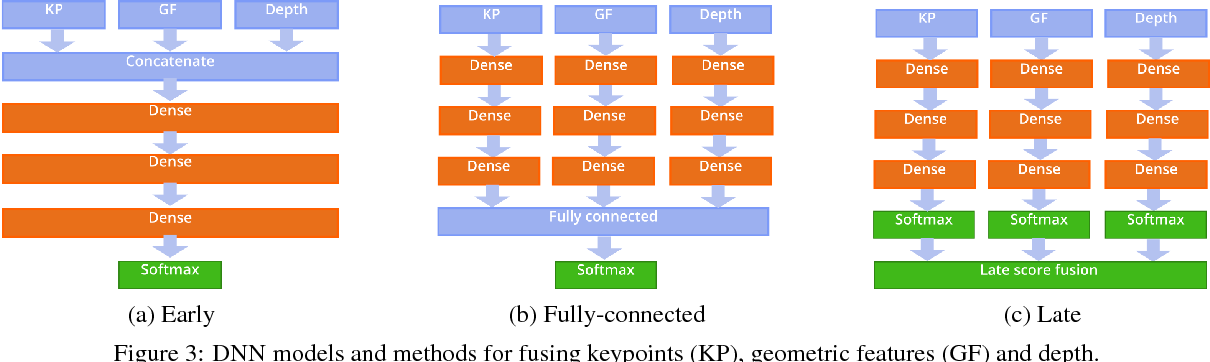 Figure 4 for Subjective Annotations for Vision-Based Attention Level Estimation