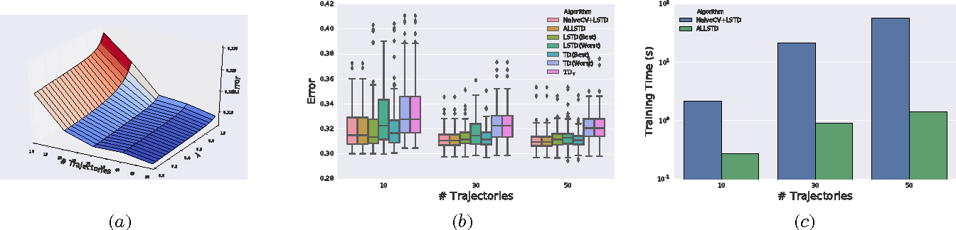 Figure 1 for Adaptive Lambda Least-Squares Temporal Difference Learning