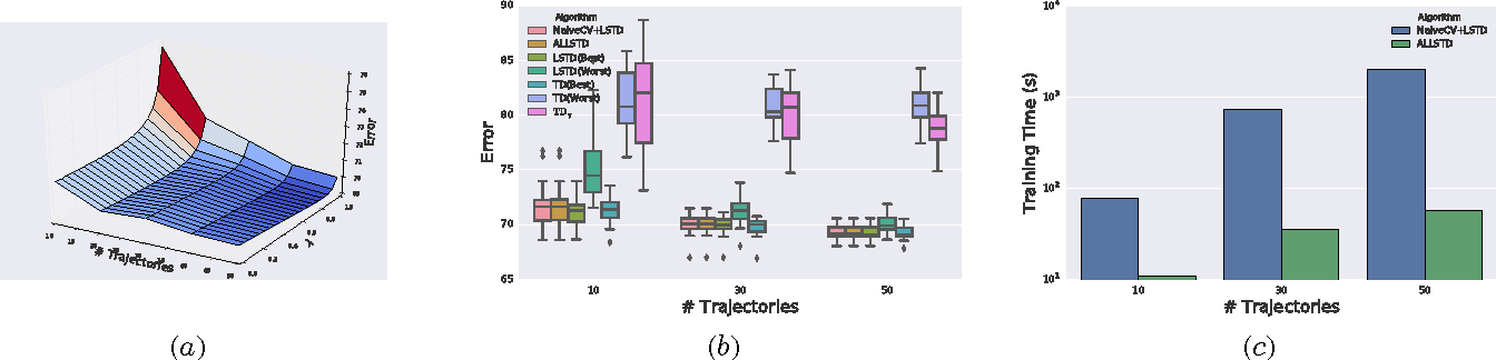 Figure 2 for Adaptive Lambda Least-Squares Temporal Difference Learning