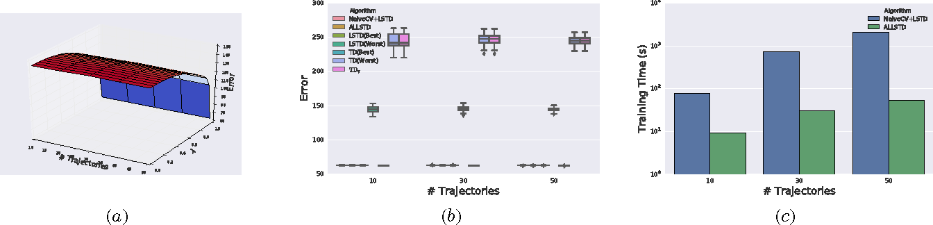 Figure 3 for Adaptive Lambda Least-Squares Temporal Difference Learning