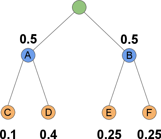 Figure 3 for Trading Off Diversity and Quality in Natural Language Generation