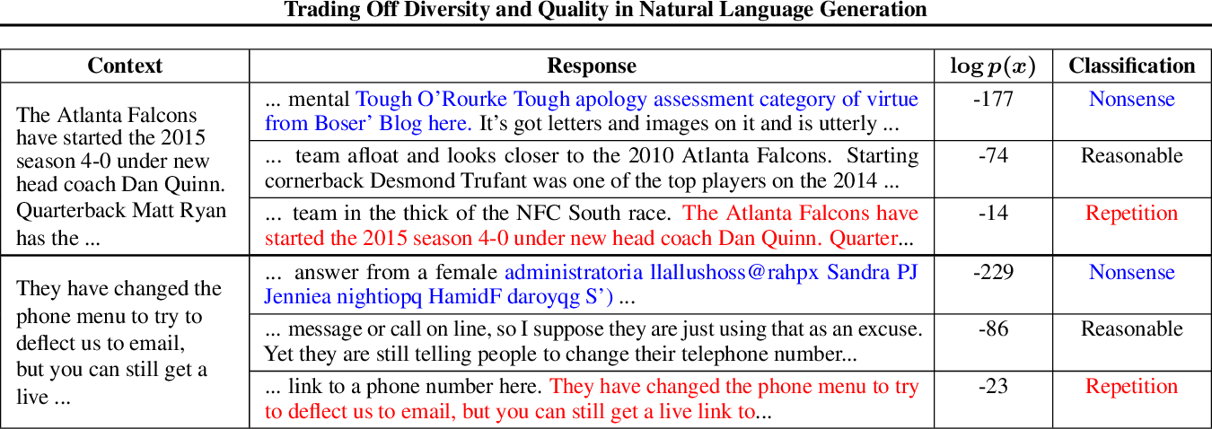 Figure 2 for Trading Off Diversity and Quality in Natural Language Generation