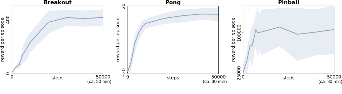 Figure 3 for Modularization of End-to-End Learning: Case Study in Arcade Games
