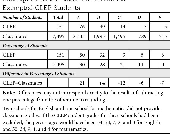 PDF] Validity and Fairness of CLEP Exams - Semantic Scholar