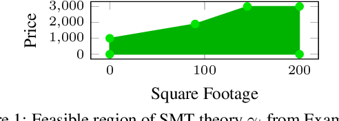 Figure 1 for Efficient Search-Based Weighted Model Integration
