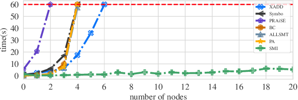 Figure 2 for Efficient Search-Based Weighted Model Integration