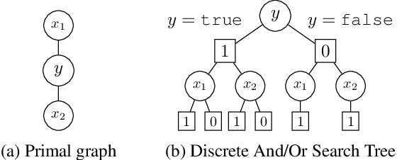 Figure 3 for Efficient Search-Based Weighted Model Integration