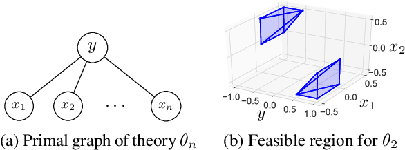 Figure 4 for Efficient Search-Based Weighted Model Integration