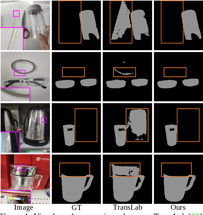 Figure 1 for FakeMix Augmentation Improves Transparent Object Detection