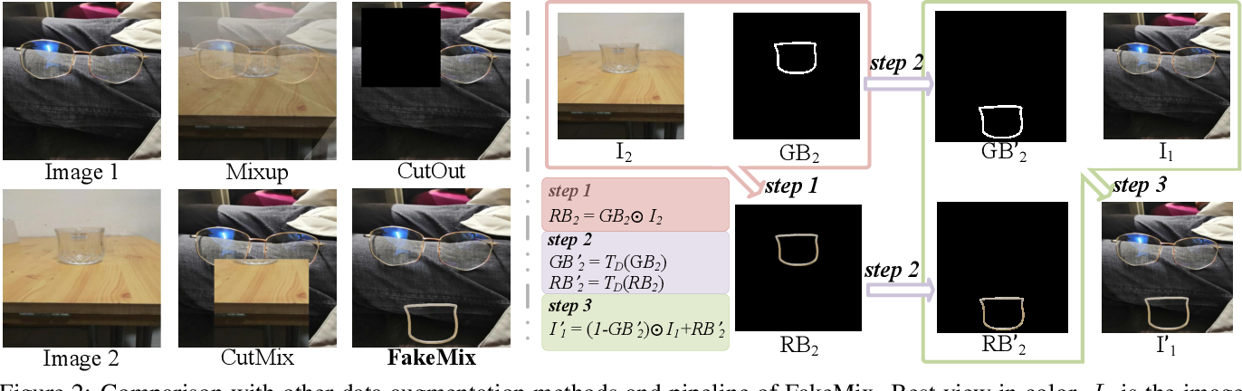Figure 3 for FakeMix Augmentation Improves Transparent Object Detection