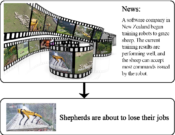 Figure 1 for VMSMO: Learning to Generate Multimodal Summary for Video-based News Articles