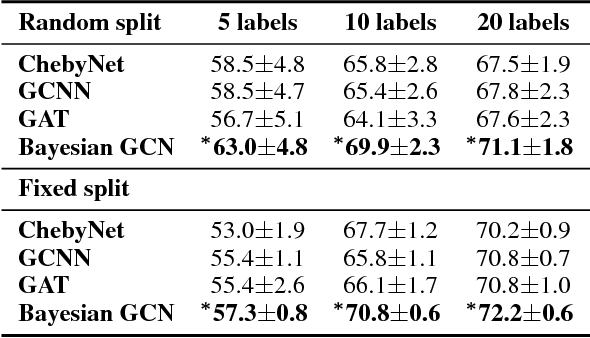 Figure 4 for Bayesian graph convolutional neural networks for semi-supervised classification