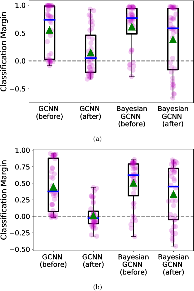 Figure 2 for Bayesian graph convolutional neural networks for semi-supervised classification