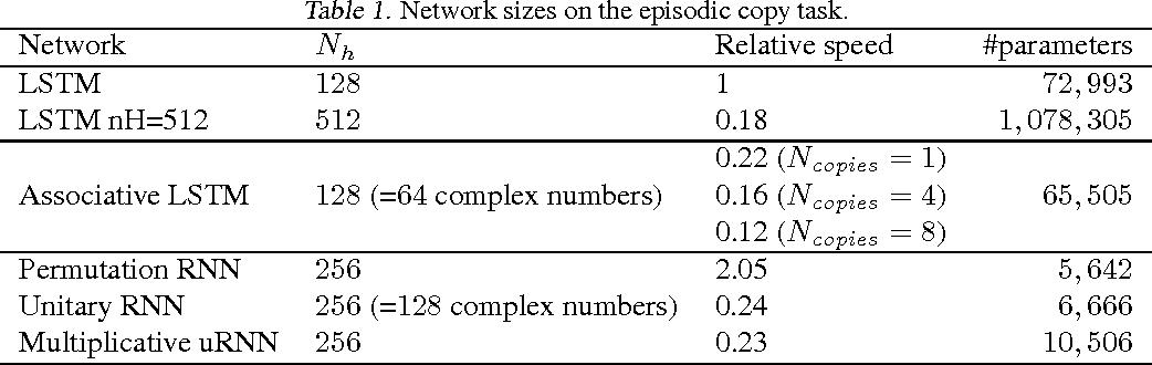 Figure 2 for Associative Long Short-Term Memory