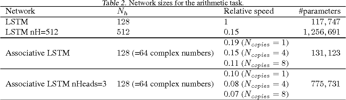 Figure 4 for Associative Long Short-Term Memory