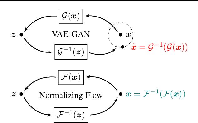 Figure 1 for Semantic Perturbations with Normalizing Flows for Improved Generalization