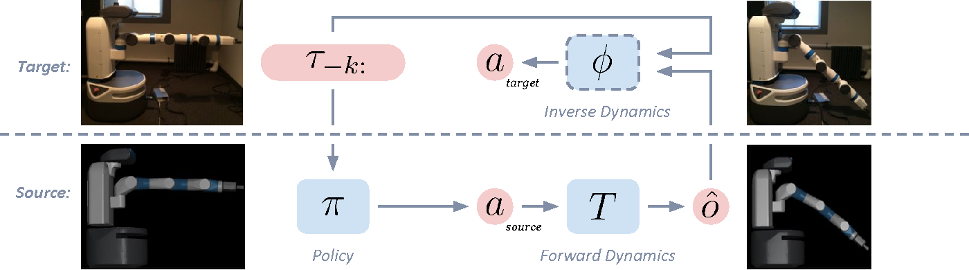 Figure 1 for Transfer from Simulation to Real World through Learning Deep Inverse Dynamics Model