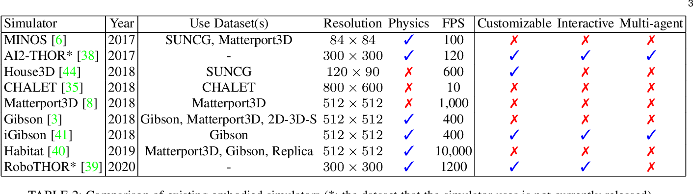 Figure 3 for Deep Learning for Embodied Vision Navigation: A Survey