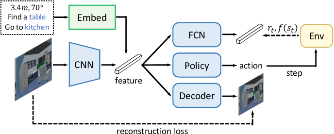 Figure 4 for Deep Learning for Embodied Vision Navigation: A Survey