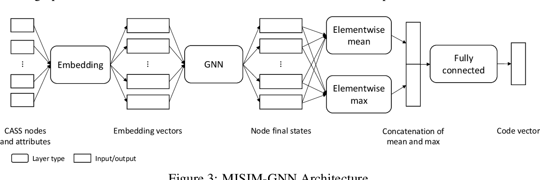 Figure 4 for MISIM: An End-to-End Neural Code Similarity System