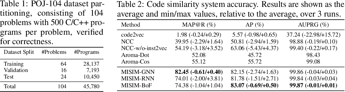 Figure 2 for MISIM: An End-to-End Neural Code Similarity System