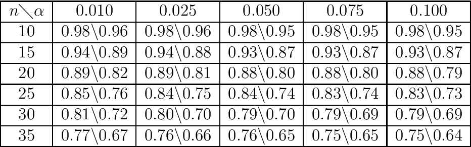 Figure 4 for Large Scale Correlation Screening
