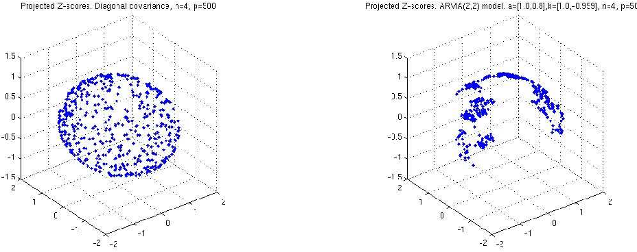 Figure 1 for Large Scale Correlation Screening