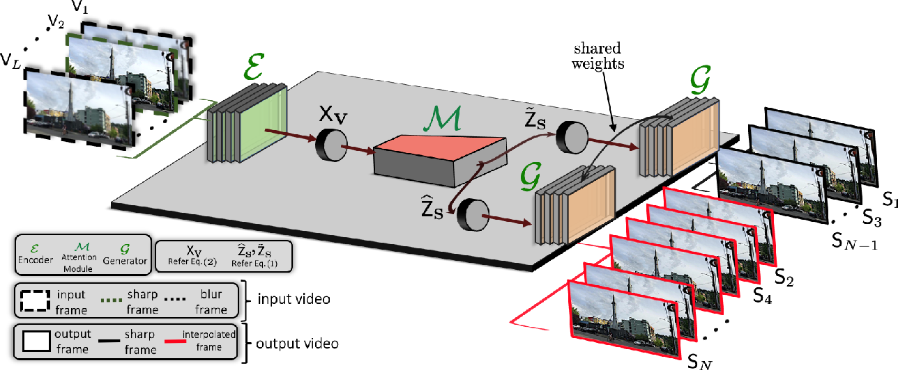 Figure 2 for ALANET: Adaptive Latent Attention Network forJoint Video Deblurring and Interpolation