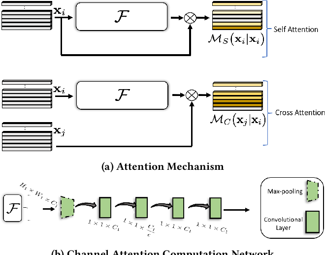 Figure 4 for ALANET: Adaptive Latent Attention Network forJoint Video Deblurring and Interpolation