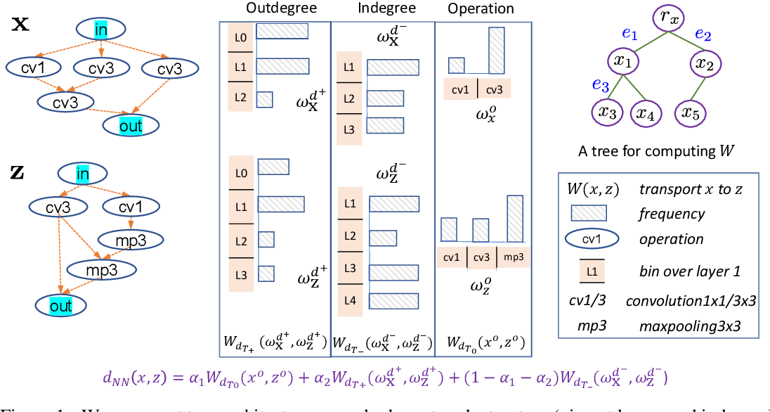 Figure 1 for Optimal Transport Kernels for Sequential and Parallel Neural Architecture Search