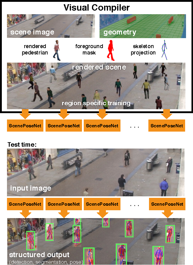 Figure 1 for Visual Compiler: Synthesizing a Scene-Specific Pedestrian Detector and Pose Estimator