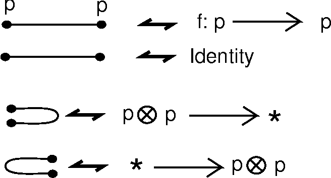 Figure 10 - Elementary Cobordisms