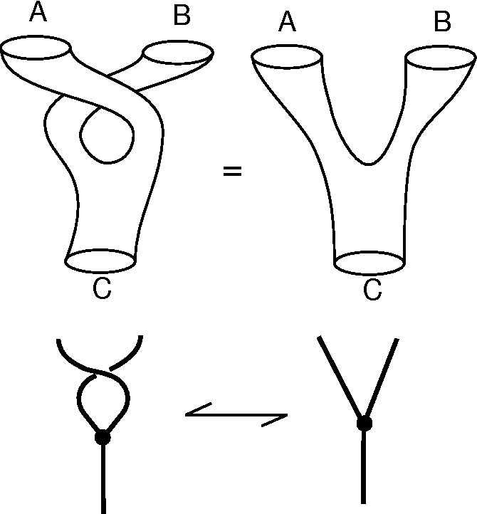 Figure 19 - Trinion Associativity