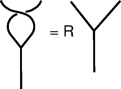 Figure 23 - Braiding