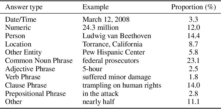 Figure 1 for NewsQA: A Machine Comprehension Dataset