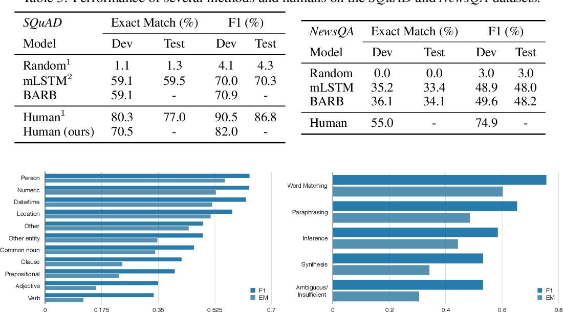 Figure 4 for NewsQA: A Machine Comprehension Dataset